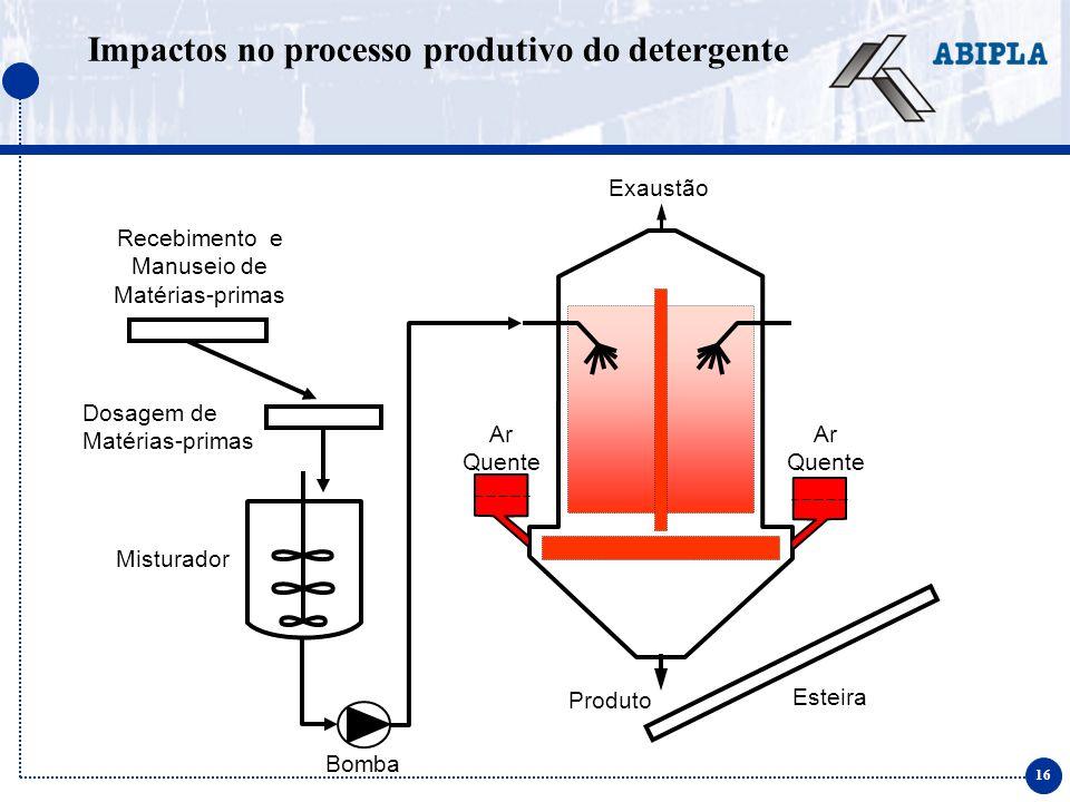 16 Impactos no processo produtivo do detergente Exaustão Ar Quente Bomba Ar Quente Esteira Produto Recebimento e Manuseio de Matérias-primas Dosagem de Matérias-primas Misturador