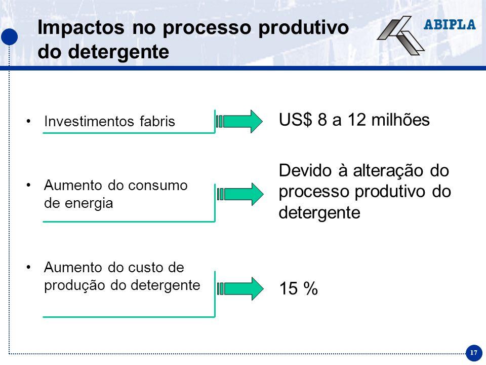17 Investimentos fabris Aumento do consumo de energia Aumento do custo de produção do detergente Impactos no processo produtivo do detergente US$ 8 a 12 milhões Devido à alteração do processo produtivo do detergente 15 %