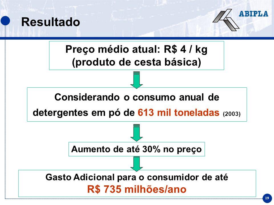19 Resultado Preço médio atual: R$ 4 / kg (produto de cesta básica) Gasto Adicional para o consumidor de até R$ 735 milhões/ano Aumento de até 30% no preço Considerando o consumo anual de detergentes em pó de 613 mil toneladas (2003)