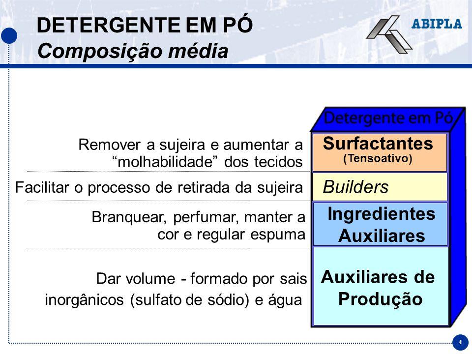 5 DETERGENTE EM PÓ Composição média do custo Auxiliares de Produção Ingredientes Auxiliares Builders Surfactantes Até 35 % do custo do produto