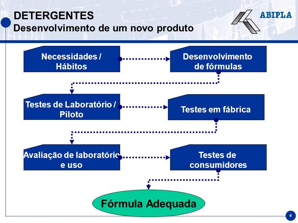 6 Testes de consumidores Testes de Laboratório / Piloto DETERGENTES Desenvolvimento de um novo produto Necessidades / Hábitos Desenvolvimento de fórmulas Testes em fábrica Avaliação de laboratório e uso Fórmula Adequada
