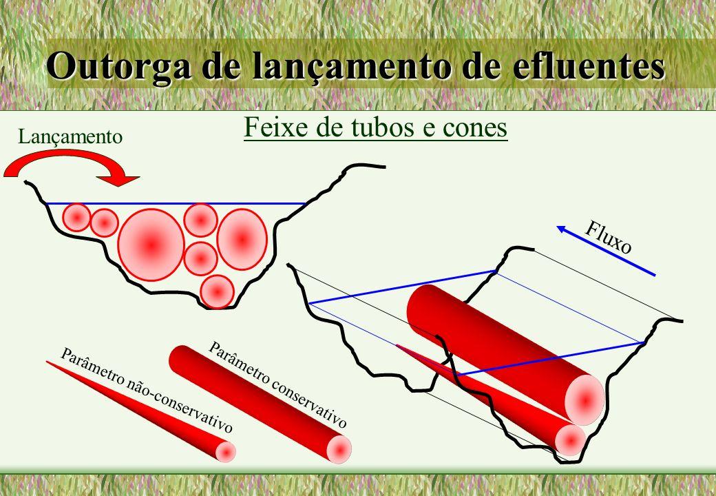 Feixe de tubos e cones Fluxo Parâmetro conservativo Parâmetro não-conservativo Lançamento