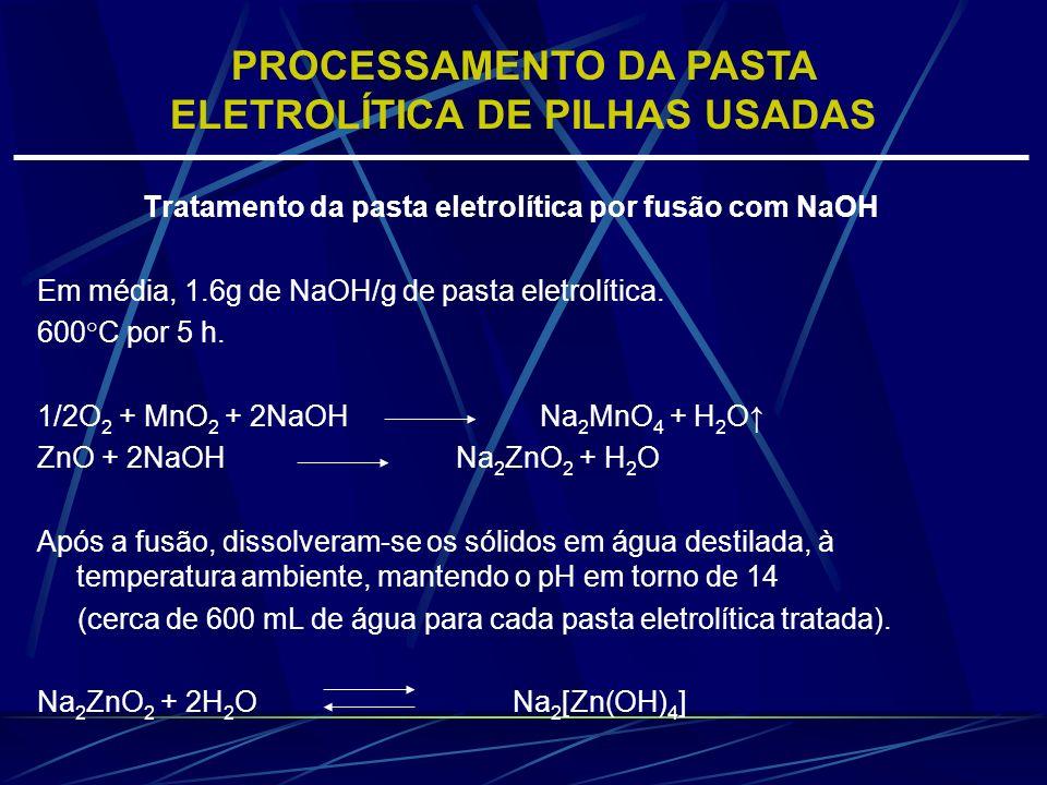 Tratamento da pasta eletrolítica por fusão com NaOH Em média, 1.6g de NaOH/g de pasta eletrolítica. 600°C por 5 h. 1/2O 2 + MnO 2 + 2NaOH Na 2 MnO 4 +