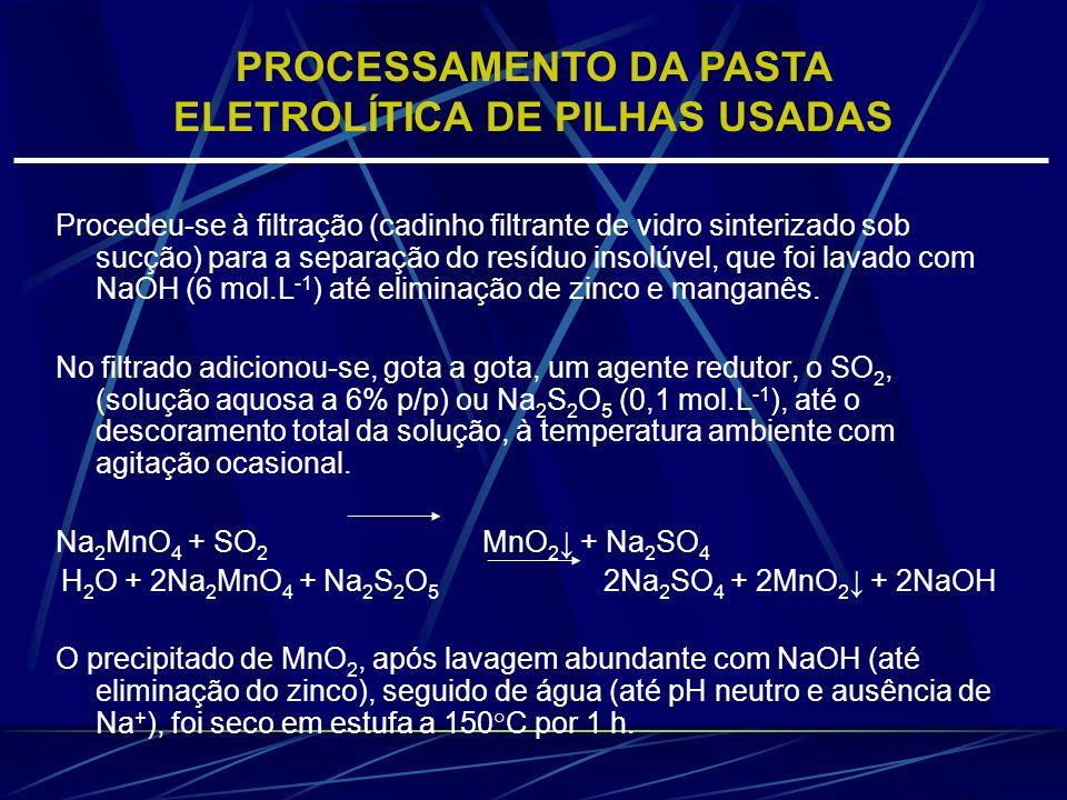 Procedeu-se à filtração (cadinho filtrante de vidro sinterizado sob sucção) para a separação do resíduo insolúvel, que foi lavado com NaOH (6 mol.L -1