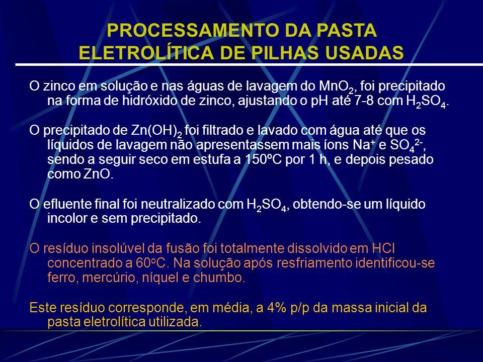 O zinco em solução e nas águas de lavagem do MnO 2, foi precipitado na forma de hidróxido de zinco, ajustando o pH até 7-8 com H 2 SO 4. O precipitado