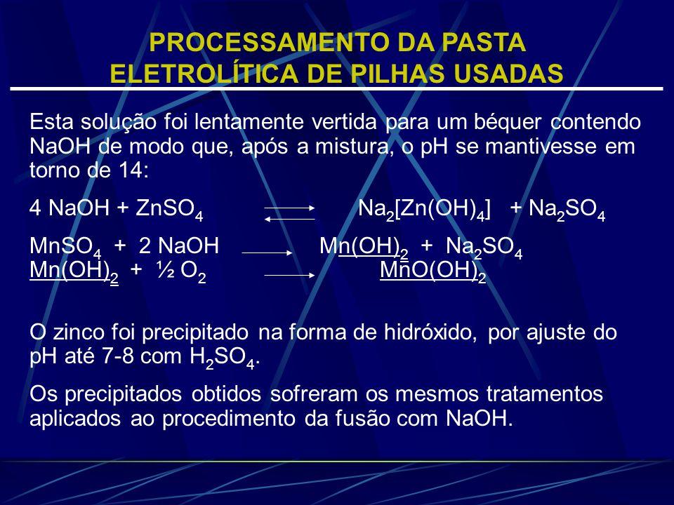 Esta solução foi lentamente vertida para um béquer contendo NaOH de modo que, após a mistura, o pH se mantivesse em torno de 14: 4 NaOH + ZnSO 4 Na 2