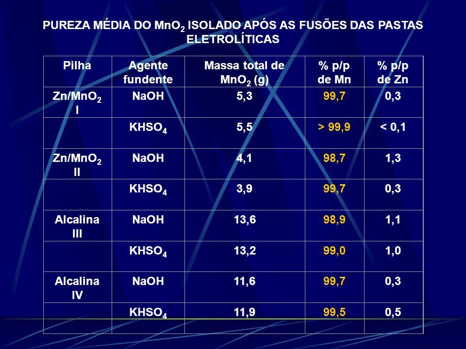 PUREZA MÉDIA DO MnO 2 ISOLADO APÓS AS FUSÕES DAS PASTAS ELETROLÍTICAS PilhaAgente fundente Massa total de MnO 2 (g) % p/p de Mn % p/p de Zn Zn/MnO 2 I