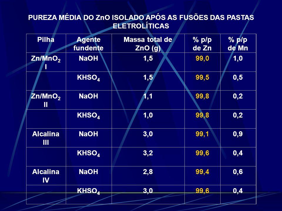 PUREZA MÉDIA DO ZnO ISOLADO APÓS AS FUSÕES DAS PASTAS ELETROLÍTICAS PilhaAgente fundente Massa total de ZnO (g) % p/p de Zn % p/p de Mn Zn/MnO 2 I NaO