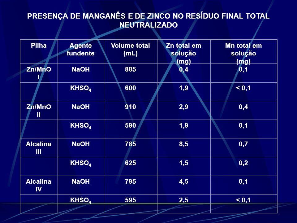 PRESENÇA DE MANGANÊS E DE ZINCO NO RESÍDUO FINAL TOTAL NEUTRALIZADO PilhaAgente fundente Volume total (mL) Zn total em solução (mg) Mn total em soluçã