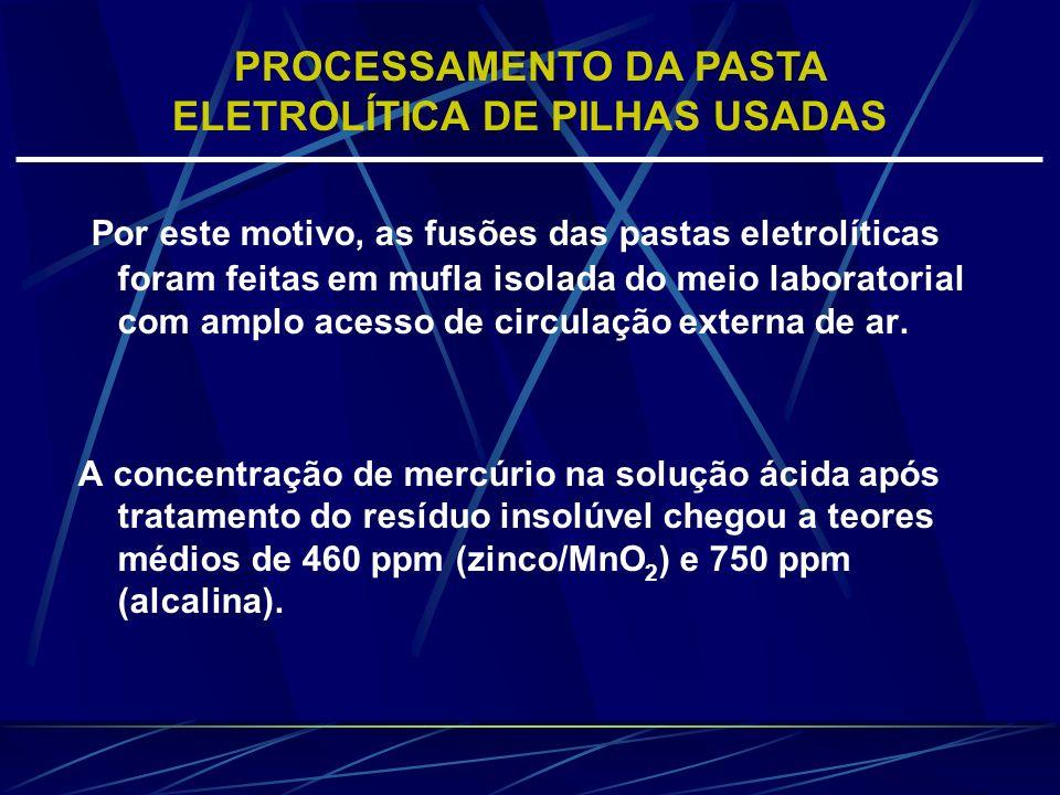 Por este motivo, as fusões das pastas eletrolíticas foram feitas em mufla isolada do meio laboratorial com amplo acesso de circulação externa de ar. A