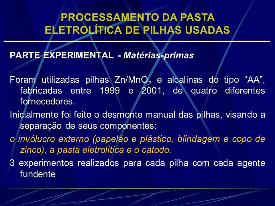 PUREZA MÉDIA DO ZnO ISOLADO APÓS AS FUSÕES DAS PASTAS ELETROLÍTICAS PilhaAgente fundente Massa total de ZnO (g) % p/p de Zn % p/p de Mn Zn/MnO 2 I NaOH1,599,01,0 KHSO 4 1,599,50,5 Zn/MnO 2 II NaOH1,199,80,2 KHSO 4 1,099,80,2 Alcalina III NaOH3,099,10,9 KHSO 4 3,299,60,4 Alcalina IV NaOH2,899,40,6 KHSO 4 3,099,60,4