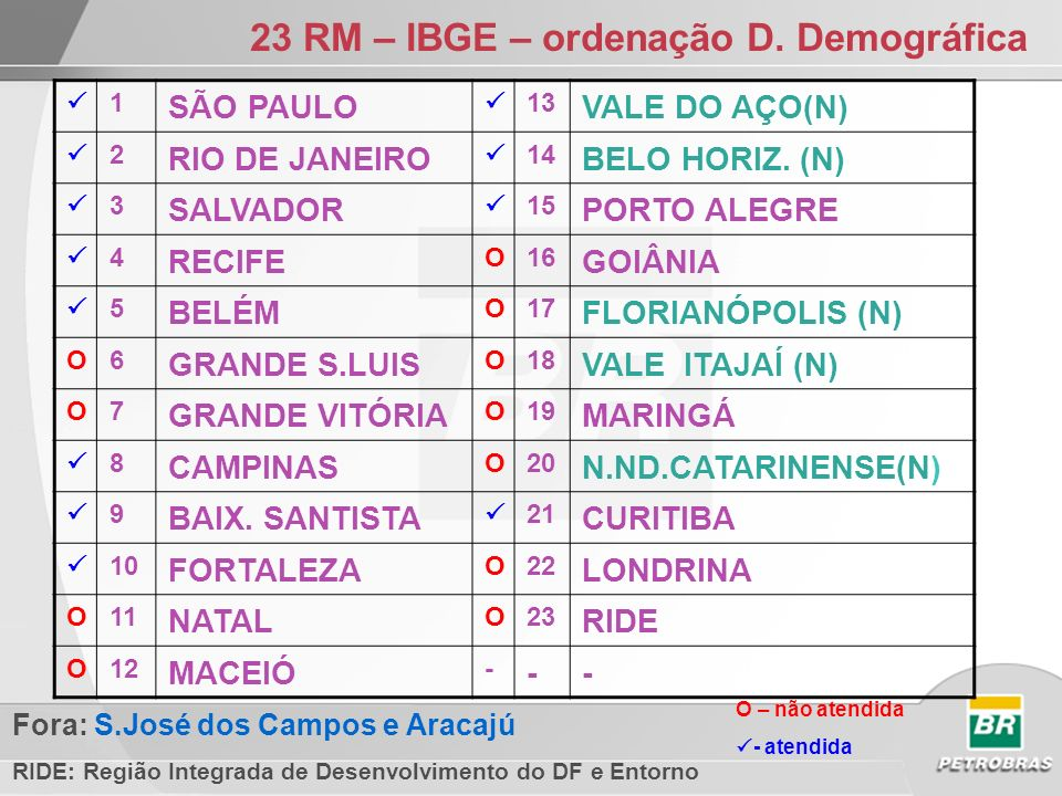 IBGE – MICRORREGIÕES c/ Densidade Demogr x PIB p capta 1São Paulo - SP16Salvador - BA31Lagos - RJ 2Osasco - SP17Belo Horizonte - MG32Moji-Mirim - SP 3Rio de Janeiro - RJ18S José dos Campo- SP33Ribeirão Preto - SP 4Guarulhos - SP19Sorocaba - SP34Guaratinguetá - SP 5Santos - SP20Aracaju - SE35Bragança Paulista - SP 6Recife - PE21Fortaleza - CE36Vale Paraíba Flumin - RJ 7Campinas - SP22Limeira - SP37Piracicaba - SP 8Jundiaí - SP23Curitiba - PR38Maceió - AL 9Franco da Rocha - SP24Florianópolis - SC39Londrina - PR 10Vitória - ES25Serrana - RJ40Caraguatatuba - SP 11Natal - RN26Maringá - PR41Criciúma - SC 12Itapecerica Serra-SP27Itajaí - SC42Aglom Urbana S Luís MA 13Moji das Cruzes - SP28Belém - PA43Caxias do Sul - RS 14Porto Alegre - RS29João Pessoa - PB44Joinville - SC 15Brasília - DF30Itaguaí - RJ45Franca - SP