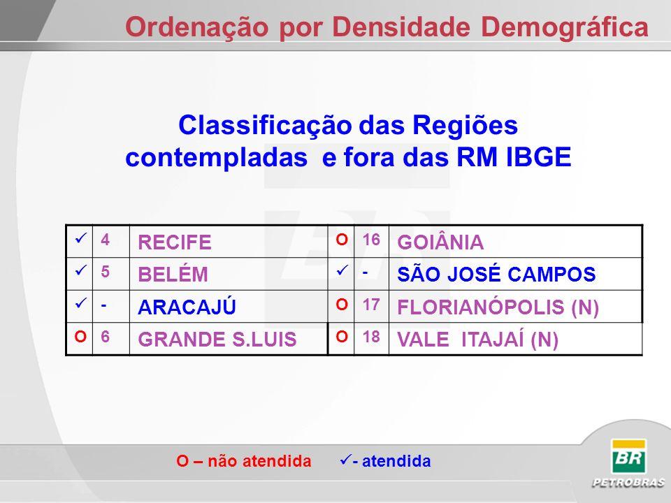 ORDENAÇÃO DAS REGIÕES A PARTIR DA FROTA ETAPAS 1- LEVANTAMENTO POPULACIONAL 2- DENSIDADE DEMOGRÁFICA 3- DENS.