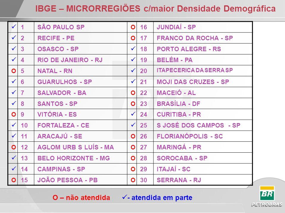 IBGE – MICRORREGIÕES c/maior Densidade Demográfica 1SÃO PAULO SPO16JUNDIAÍ - SP 2RECIFE - PEO17FRANCO DA ROCHA - SP 3OSASCO - SP 18PORTO ALEGRE - RS 4RIO DE JANEIRO - RJ 19BELÉM - PA O5NATAL - RN 20 ITAPECERICA DA SERRA SP 6GUARULHOS - SP 21MOJI DAS CRUZES - SP 7SALVADOR - BAO22MACEIÓ - AL 8SANTOS - SPO23BRASÍLIA - DF O9VITÓRIA - ES 24CURITIBA - PR 10FORTALEZA - CE 25S JOSÉ DOS CAMPOS - SP 11ARACAJÚ - SEO26FLORIANÓPOLIS - SC O12AGLOM URB S LUÍS - MAO27MARINGÁ - PR 13BELO HORIZONTE - MGO28SOROCABA - SP 14CAMPINAS - SPO29ITAJAÍ - SC O15JOÃO PESSOA - PBO30SERRANA - RJ O – não atendida - atendida em parte