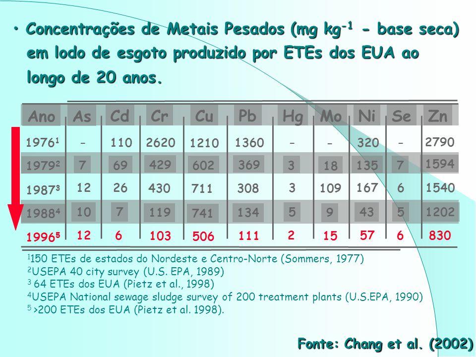 Limites de metais pesados aceitáveis em lodos de esgoto Limites de metais pesados aceitáveis em lodos de esgoto e seus produtos segundo a norma australiana.