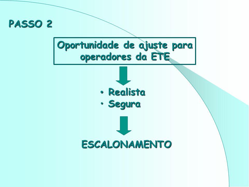Oportunidade de ajuste para operadores da ETE Realista Realista Segura Segura ESCALONAMENTO PASSO 2