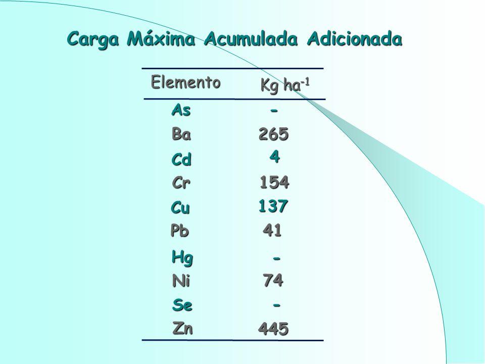 As - Ba 265 Cd 4 Cr154 Cu 137 Pb 41 Hg - Ni 74 Se - Zn 445 Elemento Kg ha -1 Carga Máxima Acumulada Adicionada