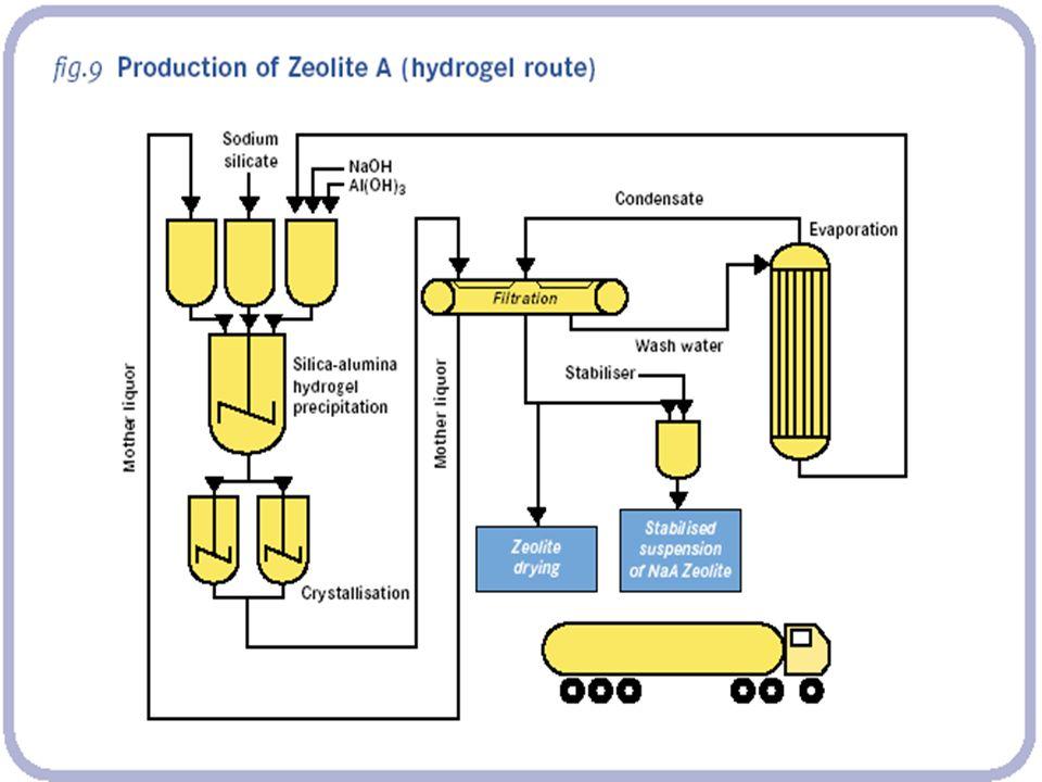 O Sucesso dos Zeólitos Nos anos 70 descobriu-se que fosfatos podiam causar eutrofia na superfície das águas.