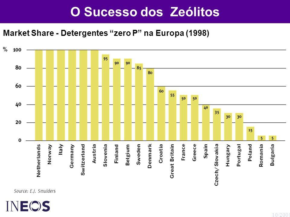 10/2001 Nova Geração de Zeólitos Após a aceitação do zeólito 4A como builder alternativo, surgiram novas necessidades aos formuladores que os utilizavam em seus detergentes.