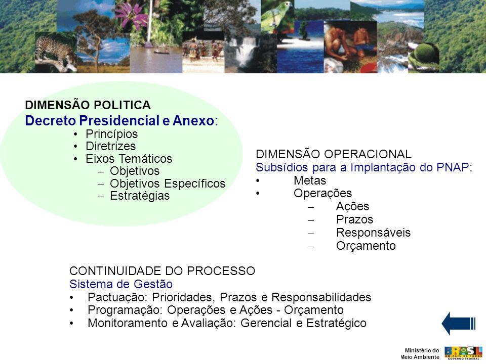 Ministério do Meio Ambiente DIMENSÃO POLITICA Decreto Presidencial e Anexo: Princípios Diretrizes Eixos Temáticos – Objetivos – Objetivos Específicos