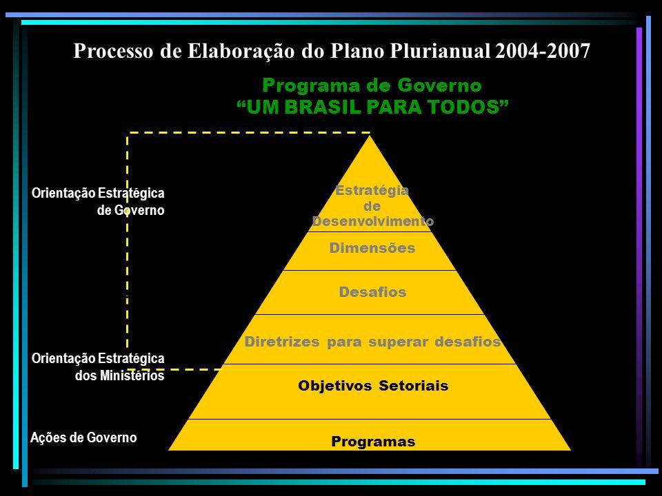 Desafios Programas Estratégia de Desenvolvimento Dimensões Diretrizes para superar desafios Objetivos Setoriais Ações de Governo Orientação Estratégica de Governo Orientação Estratégica dos Ministérios Programa de Governo UM BRASIL PARA TODOS Programa de Governo UM BRASIL PARA TODOS Processo de Elaboração do Plano Plurianual 2004-2007