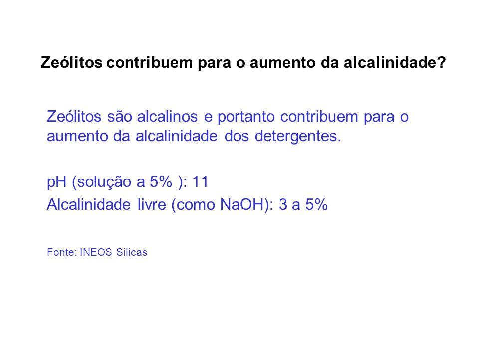 Zeólitos contribuem para o aumento da alcalinidade? Zeólitos são alcalinos e portanto contribuem para o aumento da alcalinidade dos detergentes. pH (s