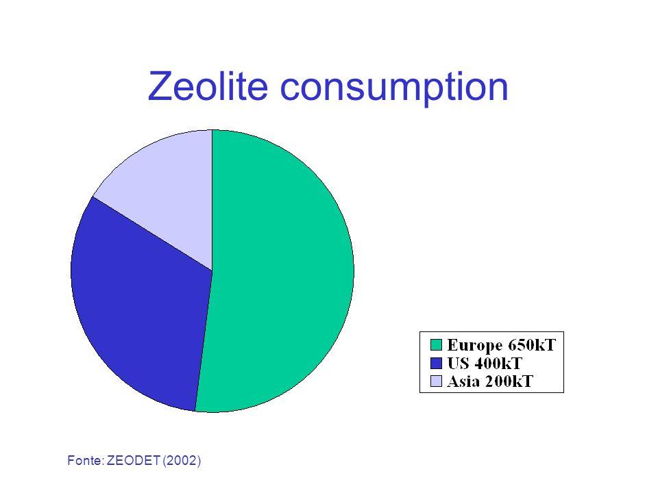 Zeólitos contribuem para o aumento da alcalinidade.