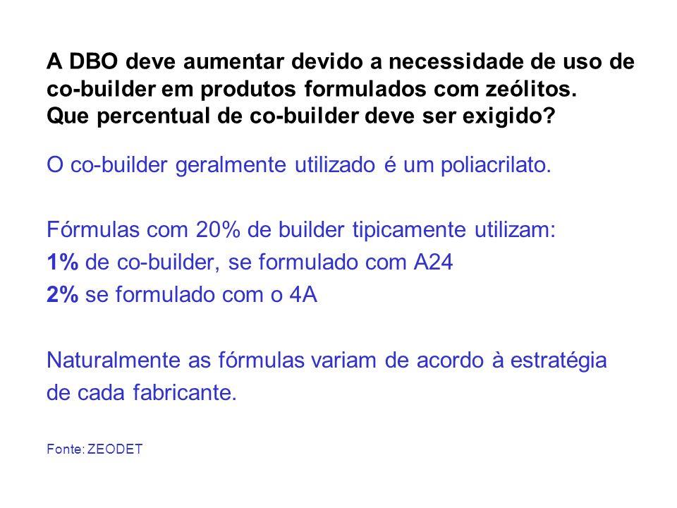 A DBO deve aumentar devido a necessidade de uso de co-builder em produtos formulados com zeólitos. Que percentual de co-builder deve ser exigido? O co