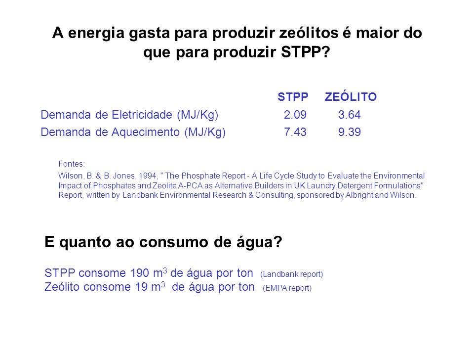 A energia gasta para produzir zeólitos é maior do que para produzir STPP? STPPZEÓLITO Demanda de Eletricidade (MJ/Kg) 2.09 3.64 Demanda de Aquecimento