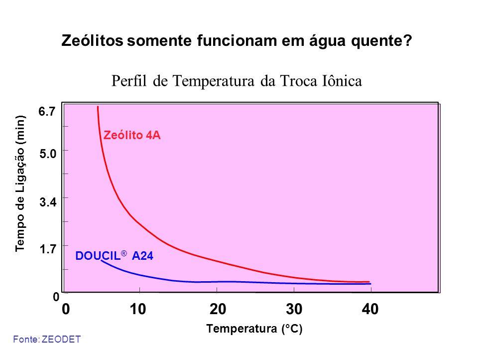 0 10 20 30 40 Temperatura (°C) Tempo de Ligação (min) Zeólito 4A DOUCIL ® A24 6.7 0 1.7 3.4 5.0 Perfil de Temperatura da Troca Iônica Zeólitos somente