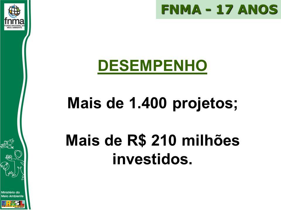 DESEMPENHO Mais de 1.400 projetos; Mais de R$ 210 milhões investidos. FNMA - 17 ANOS