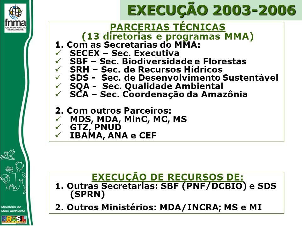PARCERIAS TÉCNICAS (13 diretorias e programas MMA) 1.