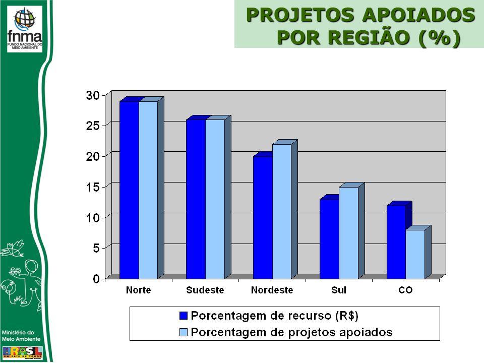PROJETOS APOIADOS POR REGIÃO (%)