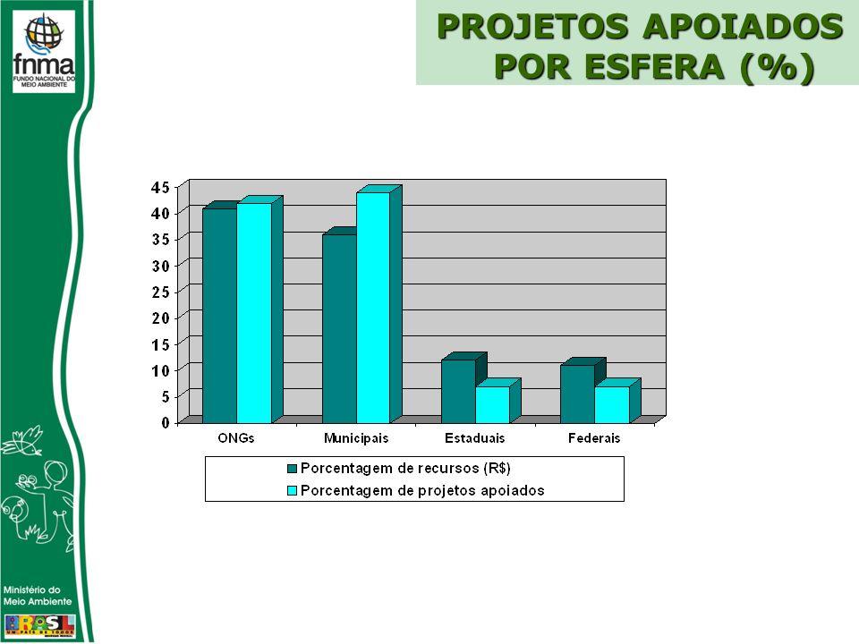 PROJETOS APOIADOS POR ESFERA (%)