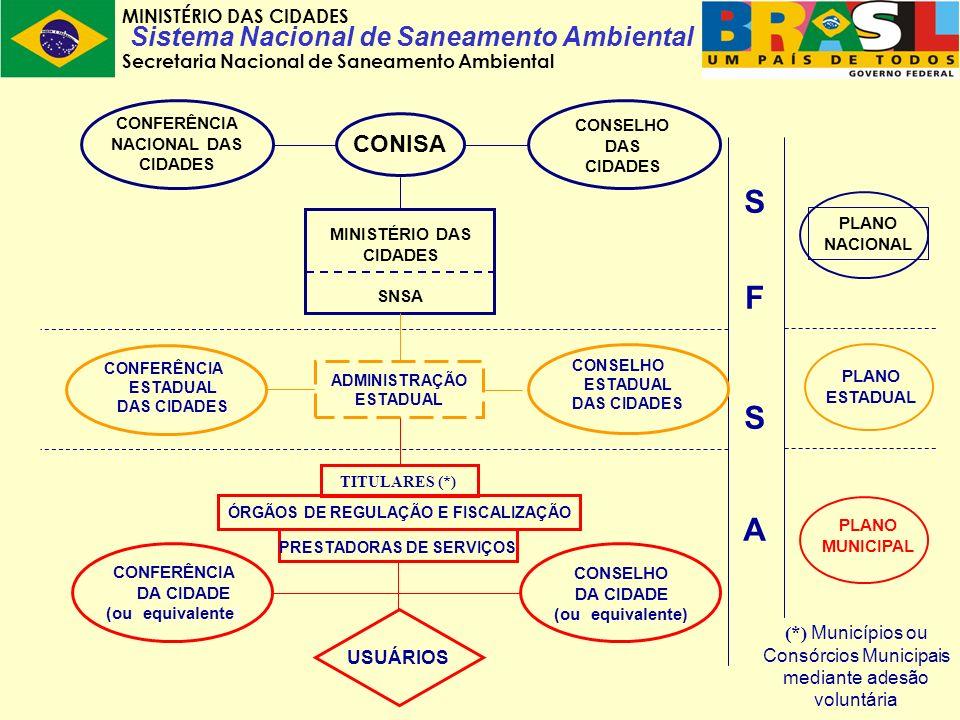 MINISTÉRIO DAS CIDADES Secretaria Nacional de Saneamento Ambiental Sistema Nacional de Saneamento Ambiental MINISTÉRIO DAS CIDADES SNSA CONFERÊNCIA DA CIDADE (ou equivalente) USUÁRIOS PLANO NACIONAL PLANO MUNICIPAL (*) Municípios ou Consórcios Municipais mediante adesão voluntária S F S A CONSELHO DA CIDADE (ou equivalente) ÓRGÃOS DE REGULAÇÃO E FISCALIZAÇÃO TITULARES (*) PRESTADORAS DE SERVIÇOS ADMINISTRAÇÃO ESTADUAL CONFERÊNCIA ESTADUAL DAS CIDADES CONSELHO ESTADUAL DAS CIDADES PLANO ESTADUAL CONISA CONFERÊNCIA NACIONAL DAS CIDADES CONSELHO DAS CIDADES