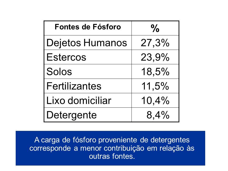 Fontes de Fósforo % Dejetos Humanos27,3% Estercos23,9% Solos18,5% Fertilizantes11,5% Lixo domiciliar10,4% Detergente 8,4% Conclusão: A carga de fósfor
