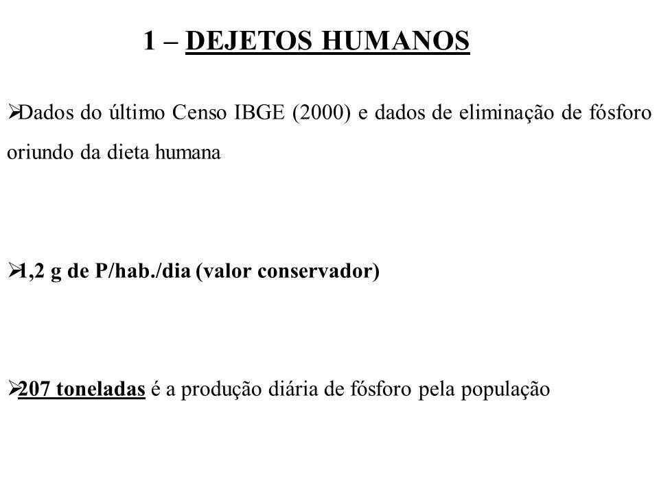 1 – DEJETOS HUMANOS Dados do último Censo IBGE (2000) e dados de eliminação de fósforo oriundo da dieta humana 1,2 g de P/hab./dia (valor conservador)