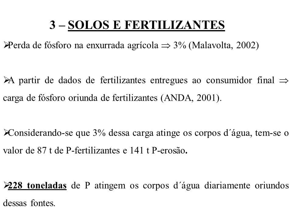 3 – SOLOS E FERTILIZANTES Perda de fósforo na enxurrada agrícola 3% (Malavolta, 2002) A partir de dados de fertilizantes entregues ao consumidor final