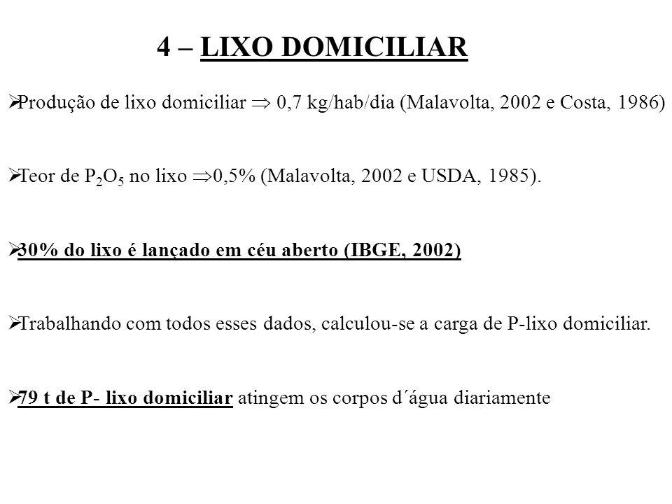 4 – LIXO DOMICILIAR Produção de lixo domiciliar 0,7 kg/hab/dia (Malavolta, 2002 e Costa, 1986) Teor de P 2 O 5 no lixo 0,5% (Malavolta, 2002 e USDA, 1