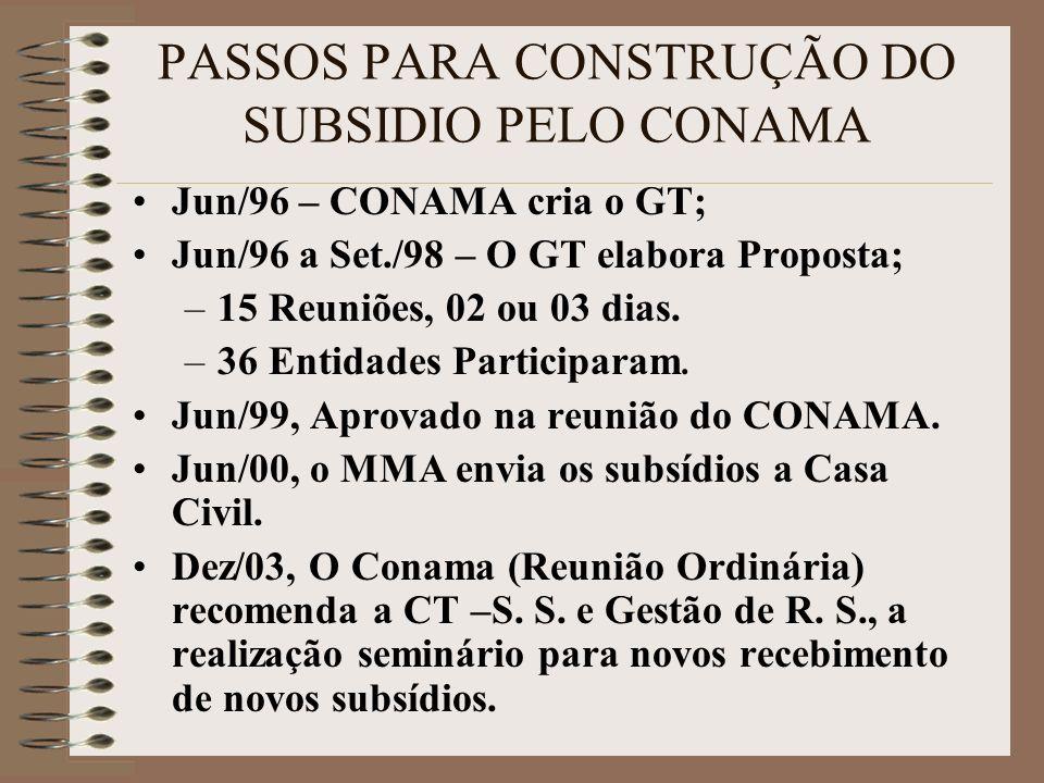 PASSOS PARA CONSTRUÇÃO DO SUBSIDIO PELO CONAMA Jun/96 – CONAMA cria o GT; Jun/96 a Set./98 – O GT elabora Proposta; –15 Reuniões, 02 ou 03 dias.