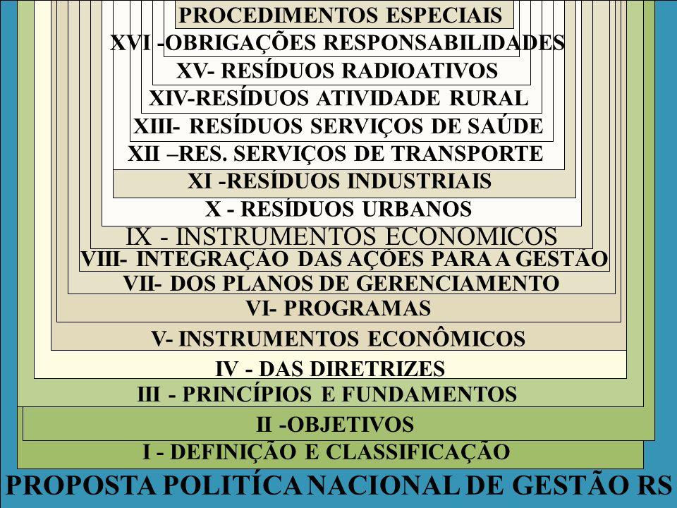 PROPOSTA POLITÍCA NACIONAL DE GESTÃO RS I - DEFINIÇÃO E CLASSIFICAÇÃO II -OBJETIVOS III - PRINCÍPIOS E FUNDAMENTOS IV - DAS DIRETRIZES V- INSTRUMENTOS ECONÔMICOS VI- PROGRAMAS VII- DOS PLANOS DE GERENCIAMENTO VIII- INTEGRAÇÃO DAS AÇÕES PARA A GESTÃO IX - INSTRUMENTOS ECONÔMICOS X - RESÍDUOS URBANOS XI -RESÍDUOS INDUSTRIAIS XII –RES.