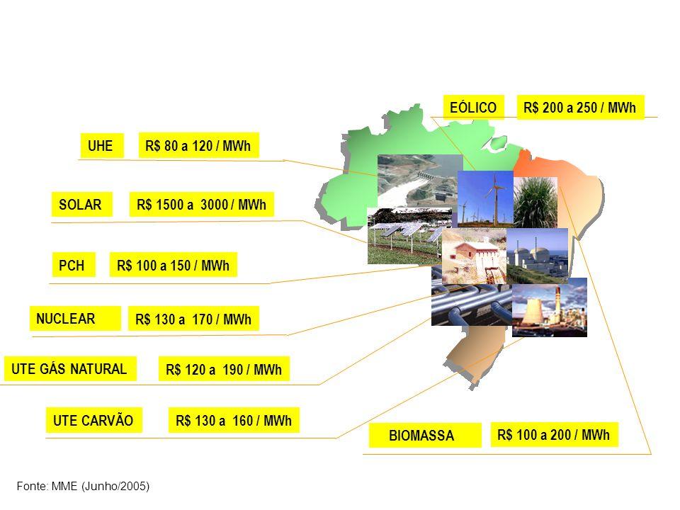 BIOMASSA SOLAR PCH EÓLICOR$ 200 a 250 / MWh R$ 1500 a 3000 / MWh R$ 100 a 150 / MWh R$ 100 a 200 / MWh Fonte: MME (Junho/2005) UHE R$ 80 a 120 / MWh U