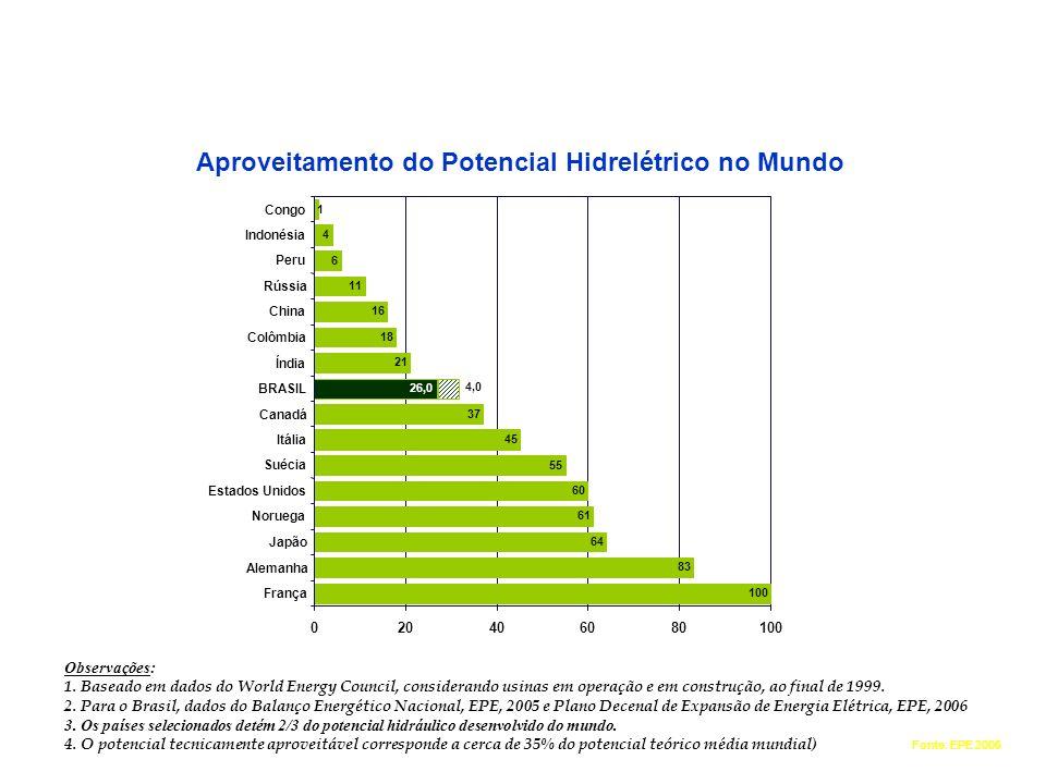 ENERGIA HIDRÁULICA Aproveitamento do Potencial Hidrelétrico no Mundo Fonte: EPE 2006 Observações: 1. Baseado em dados do World Energy Council, conside