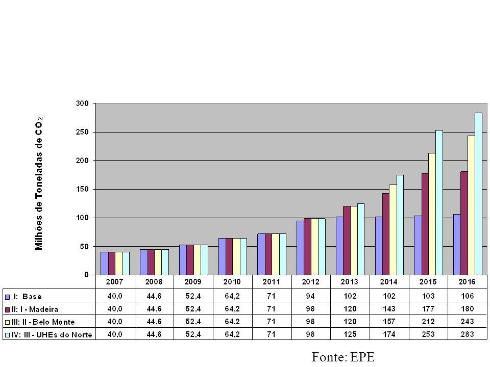 ESTIMATIVA DO POTENCIAL DE EMISSÕES DE CO2 NA ATMOSFERA CONSIDERANDO UTES DE AJUSTE Fonte: EPE