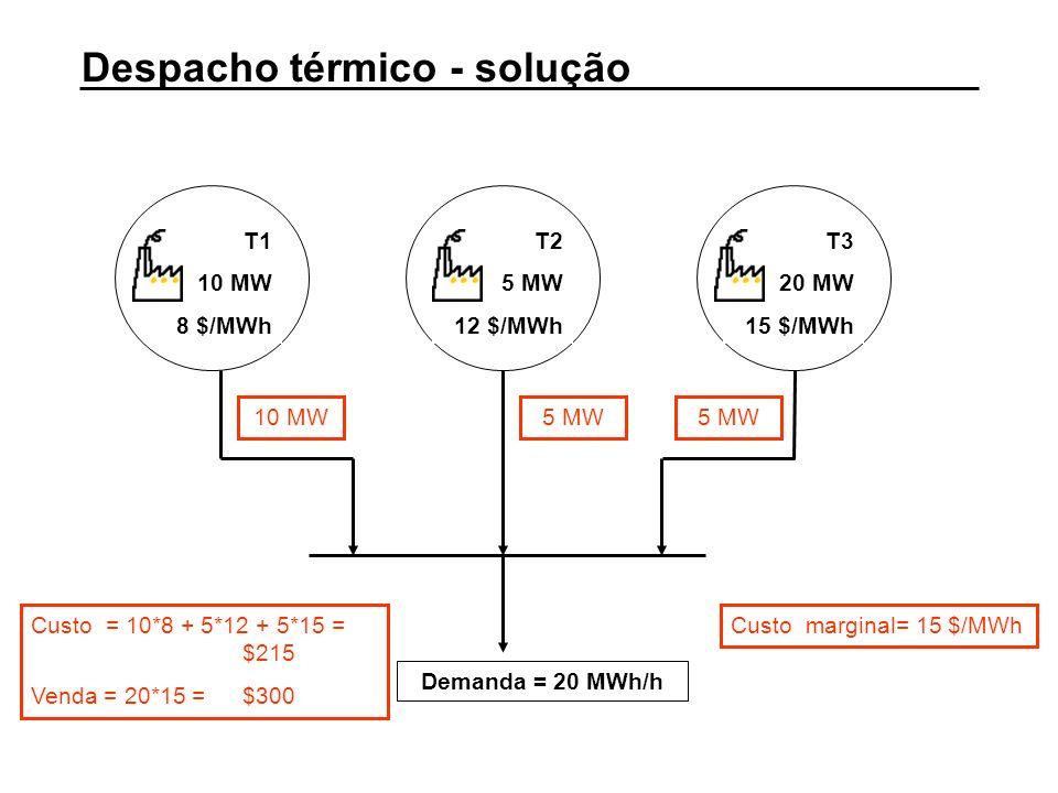 Despacho térmico - solução T1 10 MW 8 $/MWh T2 5 MW 12 $/MWh T3 20 MW 15 $/MWh Demanda = 20 MWh/h 10 MW5 MW Custo = 10*8 + 5*12 + 5*15 = $215 Venda =