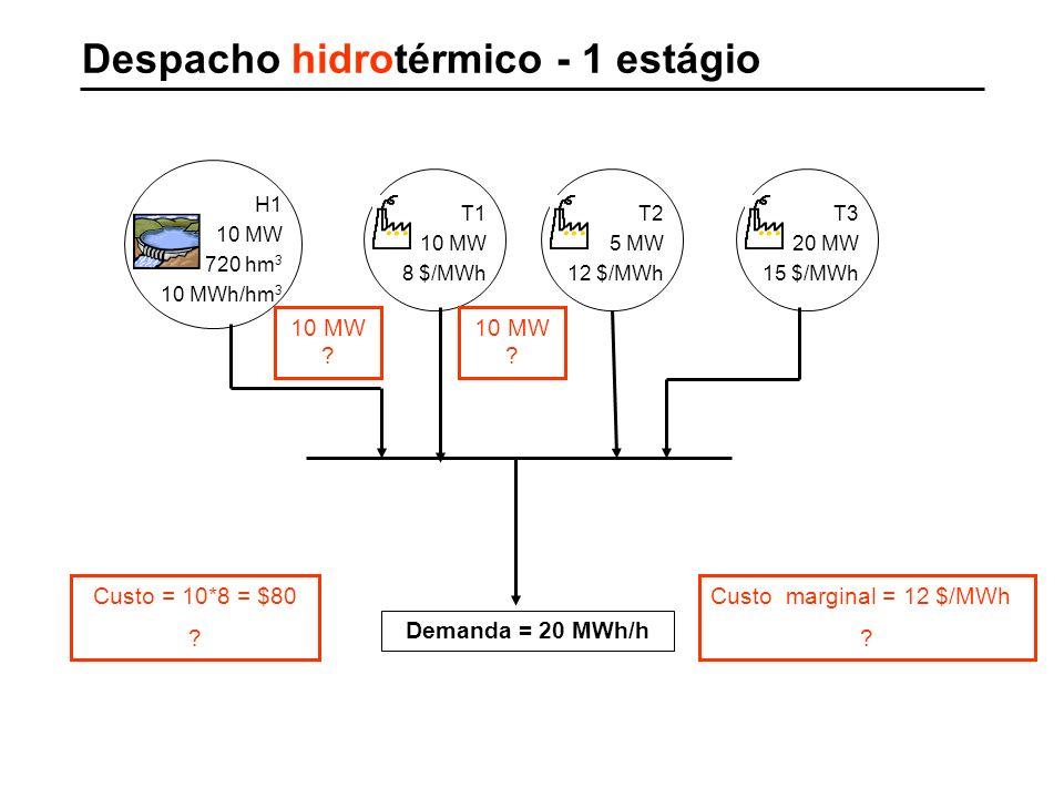 Despacho hidrotérmico - 1 estágio T1 10 MW 8 $/MWh H1 10 MW 720 hm 3 10 MWh/hm 3 T2 5 MW 12 $/MWh T3 20 MW 15 $/MWh Demanda = 20 MWh/h 10 MW ? Custo =