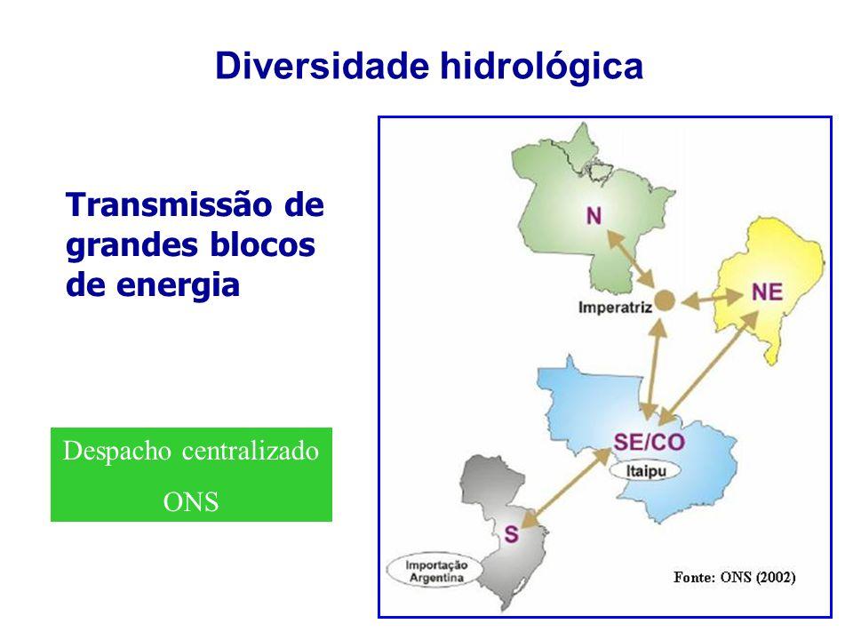 Diversidade hidrológica Transmissão de grandes blocos de energia Despacho centralizado ONS