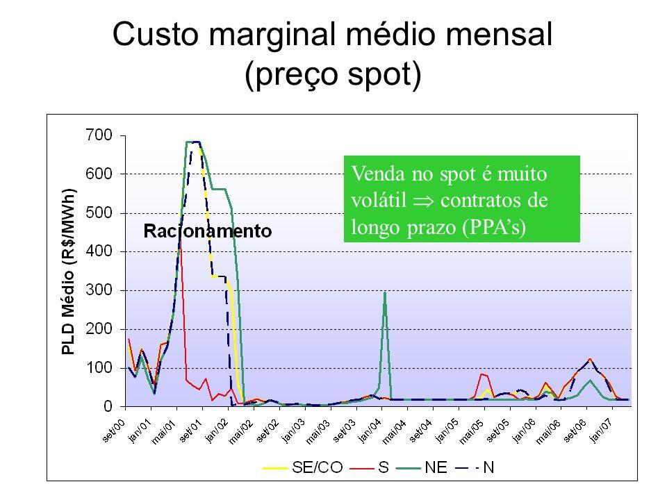 Custo marginal médio mensal (preço spot) Venda no spot é muito volátil contratos de longo prazo (PPAs)