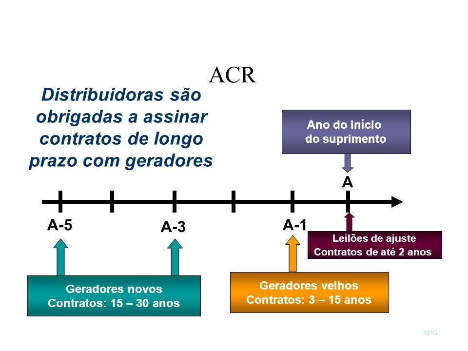 SPG Distribuidoras são obrigadas a assinar contratos de longo prazo com geradores A-3 Geradores novos Contratos: 15 – 30 anos Geradores velhos Contrat