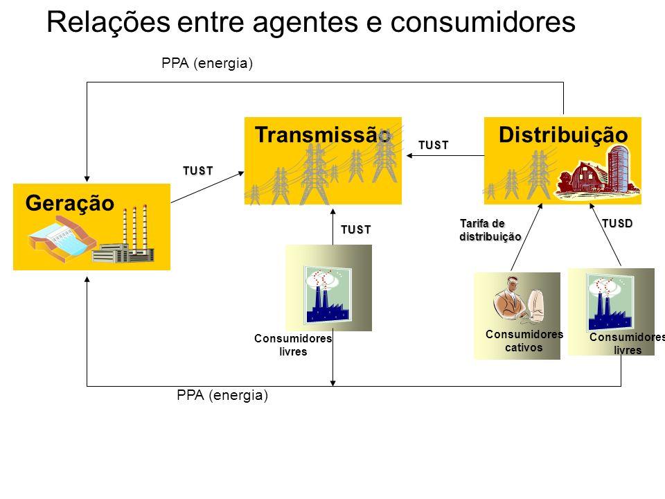 Geração Consumidores livres Consumidores cativos Consumidores livres DistribuiçãoTransmissão Tarifa de distribuição TUST TUSD TUST TUST PPA (energia)